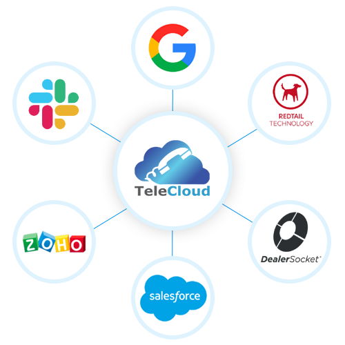 CRM integration with TeleCloud offers benefits like clear video & audio quality, recording systems
