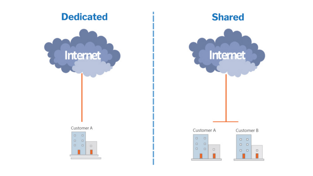 dedicated vs shared internet connection- TeleCloud