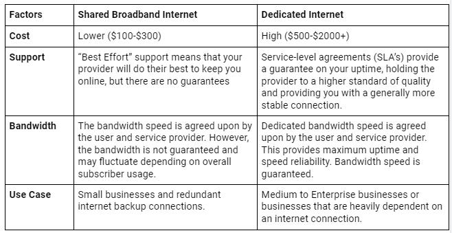 dedicated vs shared internet