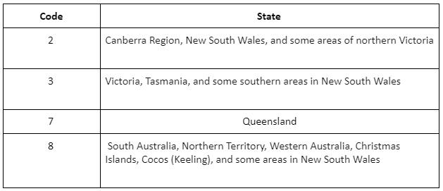 Australian city codes for calling