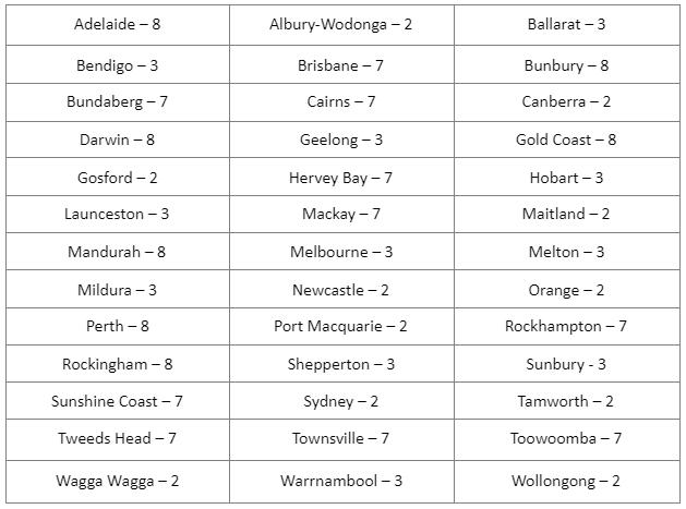 Complete List of Australian City Codes