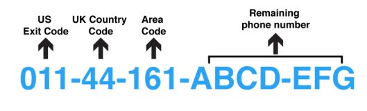 uk phone number structure